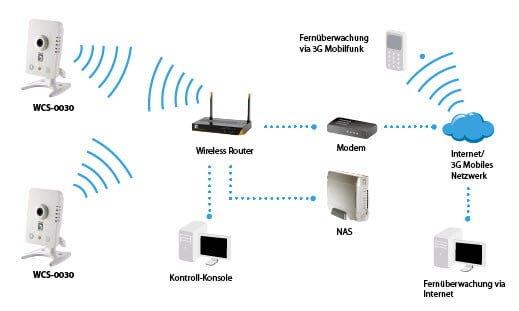 Monitoring Bezprzewodowy